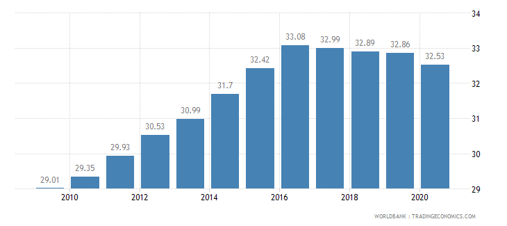 swaziland vulnerable employment total percent of total employment wb data