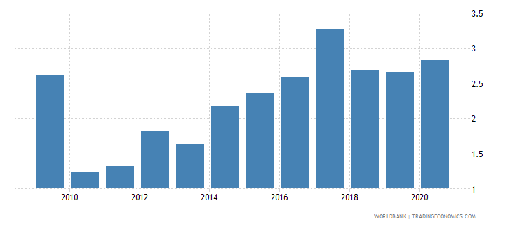 swaziland workers remittances and compensation of employees received percent of gdp wb data