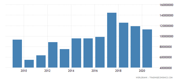 swaziland workers remittances and compensation of employees received us dollar wb data
