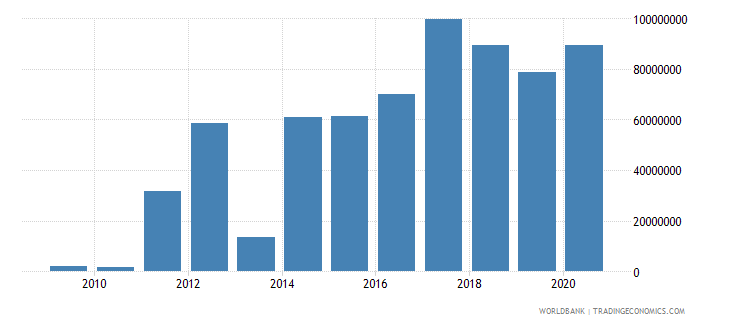 swaziland workers remittances receipts bop us dollar wb data