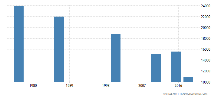 swaziland youth illiterate population 15 24 years both sexes number wb data