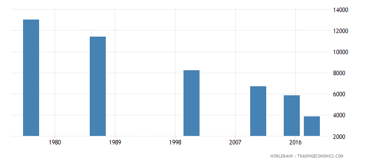 swaziland youth illiterate population 15 24 years female number wb data