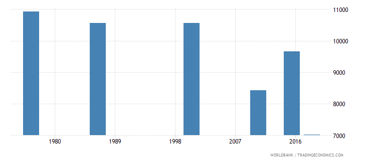 swaziland youth illiterate population 15 24 years male number wb data