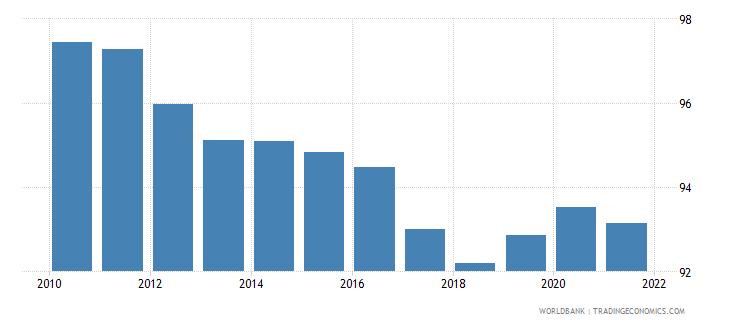 sweden 5 bank asset concentration wb data