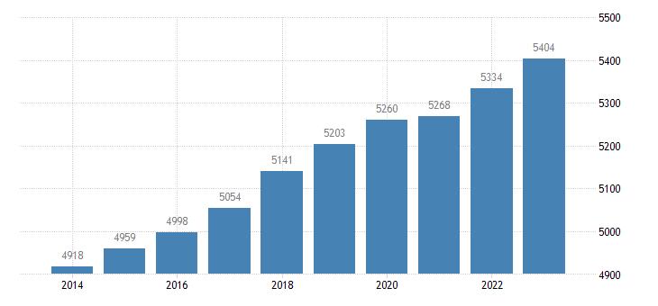 sweden active population aged 15 64 eurostat data