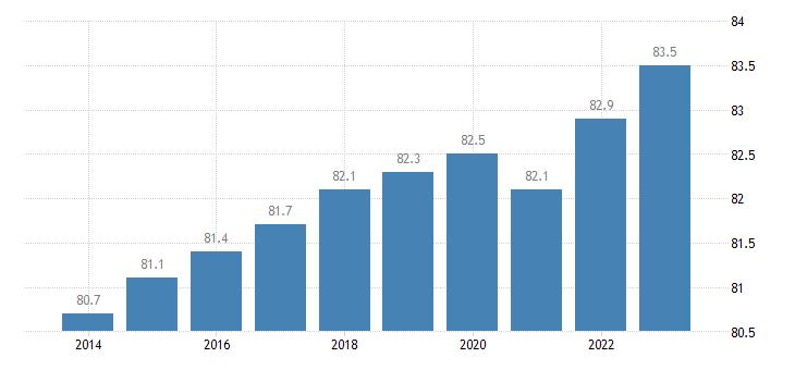 sweden activity rate eurostat data