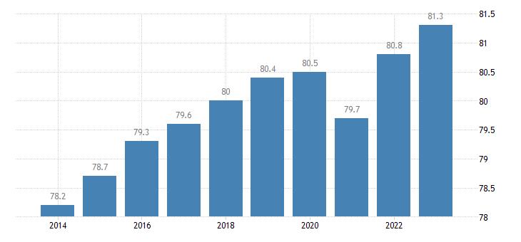 sweden activity rate females eurostat data