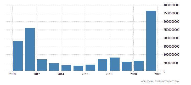 sweden adjusted savings mineral depletion us dollar wb data