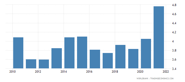 sweden agricultural raw materials exports percent of merchandise exports wb data