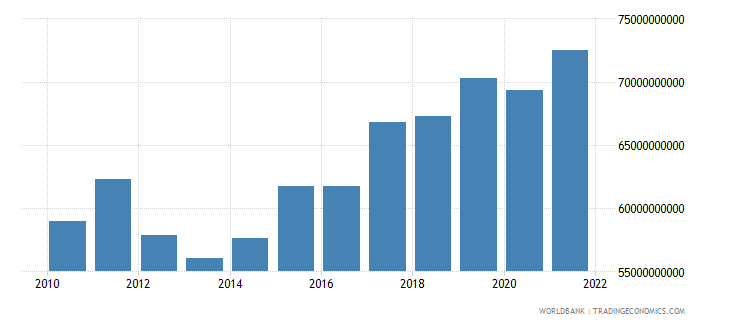 sweden agriculture value added current lcu wb data