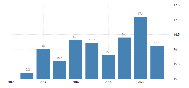 sweden at risk of poverty rate eurostat data