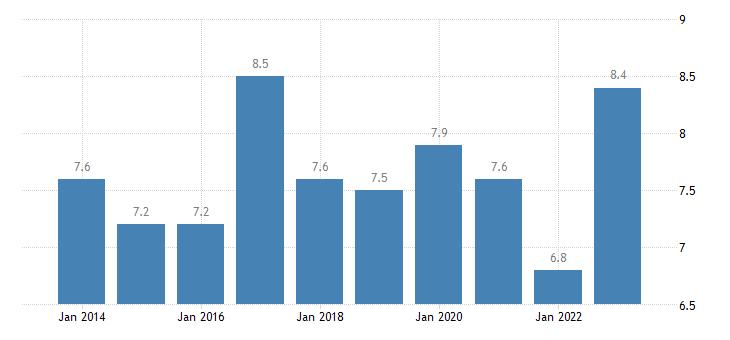 sweden at risk of poverty rate owner eurostat data
