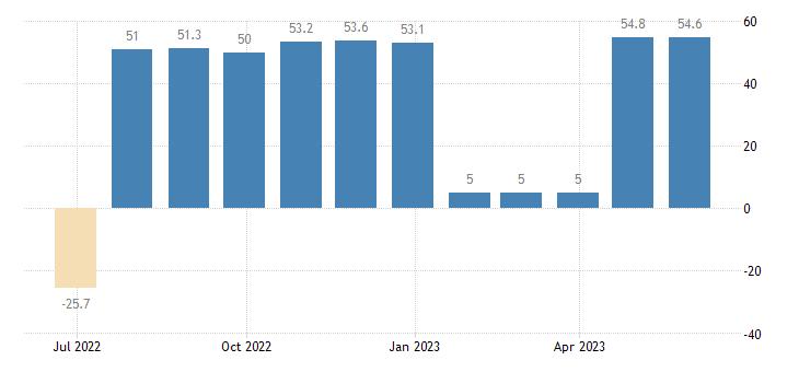 sweden balance of payments capital account eurostat data