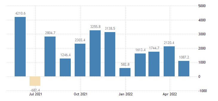 sweden balance of payments current account eurostat data