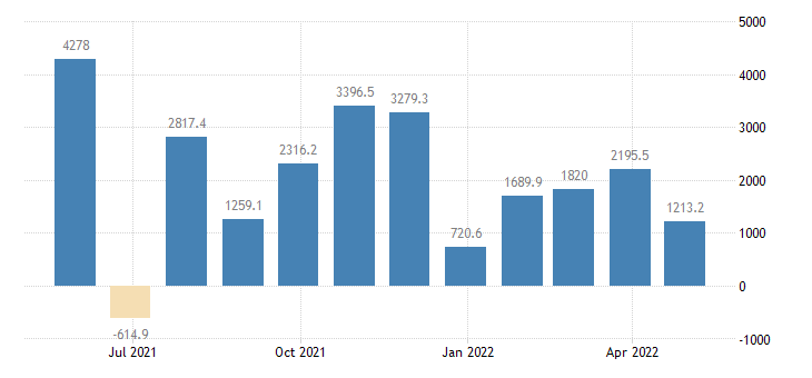 sweden balance of payments current capital account eurostat data