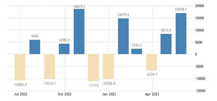 sweden balance of payments financial account eurostat data