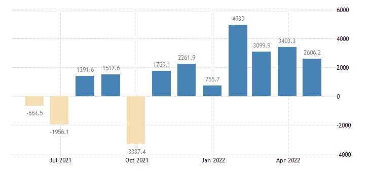 sweden balance of payments financial account on direct investment eurostat data