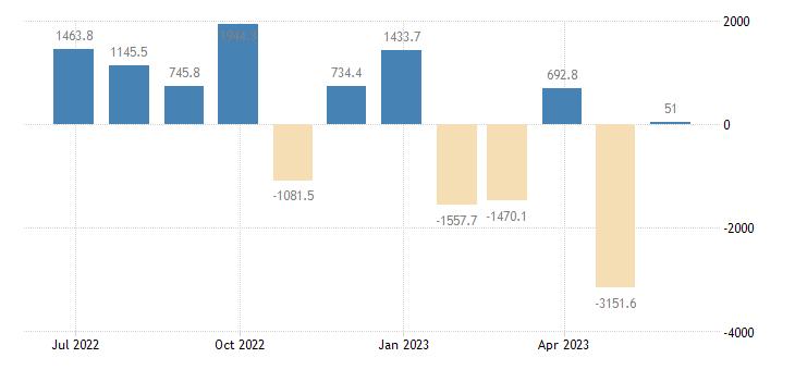 sweden balance of payments financial account on reserve assets eurostat data