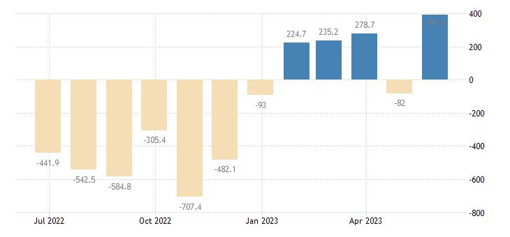sweden balance of trade eurostat data