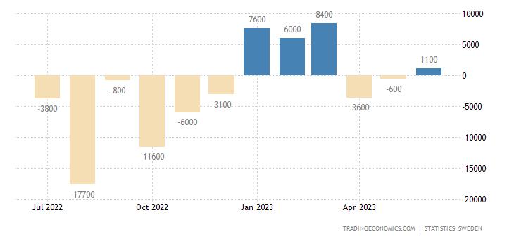 Sweden Balance of Trade
