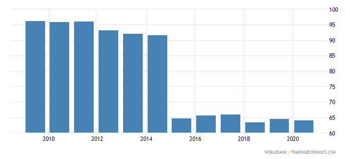 sweden bank concentration percent wb data