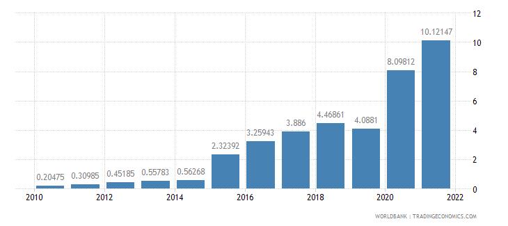 sweden bank liquid reserves to bank assets ratio percent wb data
