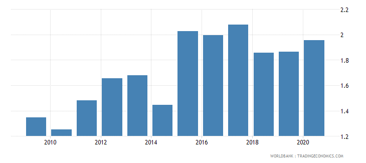 sweden bank net interest margin percent wb data