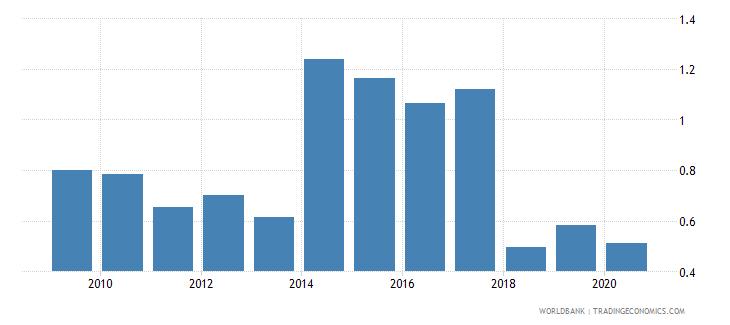 sweden bank nonperforming loans to gross loans percent wb data