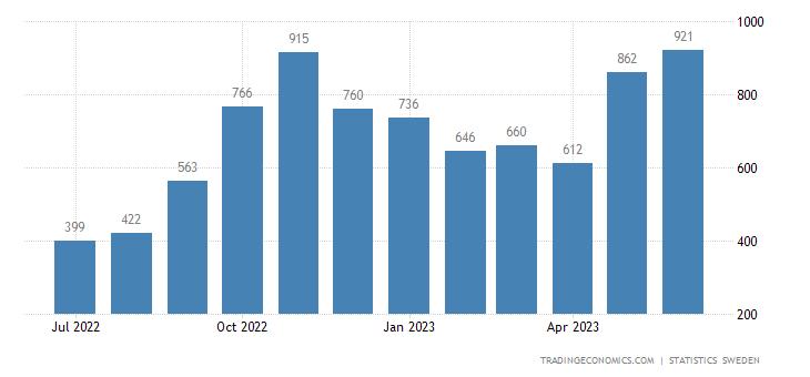 Sweden Bankruptcies