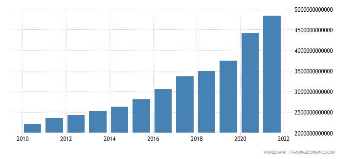 sweden broad money current lcu wb data