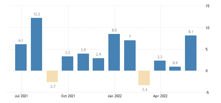 sweden building activity eurostat data