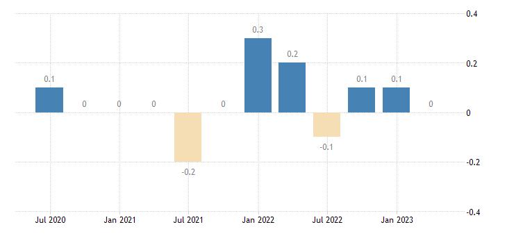 sweden capital account eurostat data