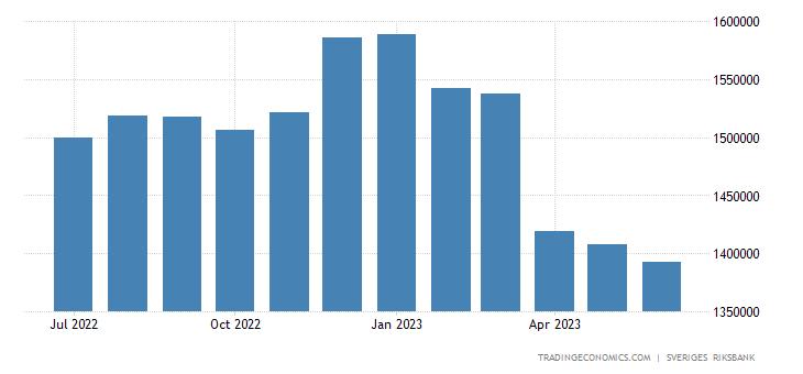 Sweden Central Bank Balance Sheet