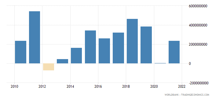 sweden changes in inventories us dollar wb data