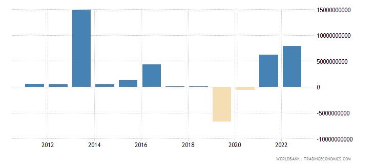 sweden changes in net reserves bop us dollar wb data