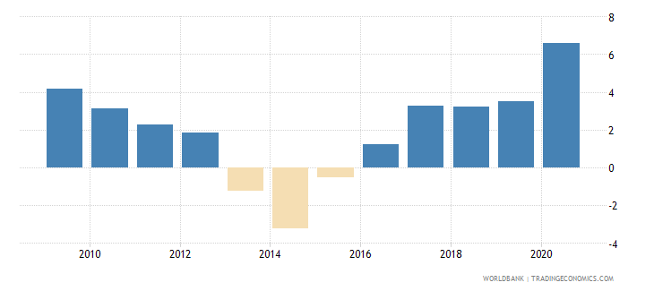 sweden claims on central government etc percent gdp wb data