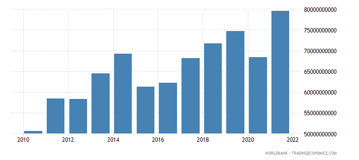 sweden commercial service imports us dollar wb data
