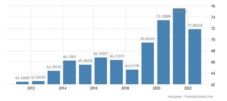 sweden communications computer etc percent of service exports bop wb data