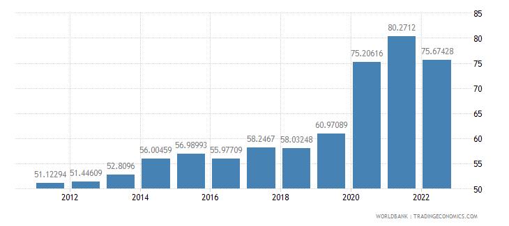 sweden communications computer etc percent of service imports bop wb data