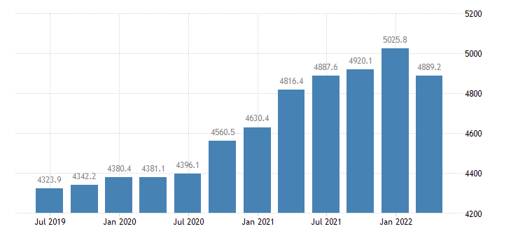 sweden compensation of employees construction eurostat data