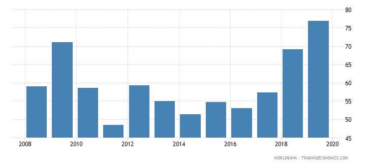 sweden consolidated foreign claims of bis reporting banks to gdp percent wb data
