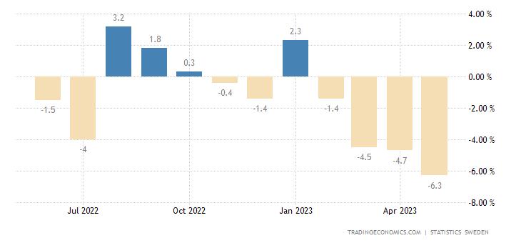 Sweden Construction Production Value Index YoY