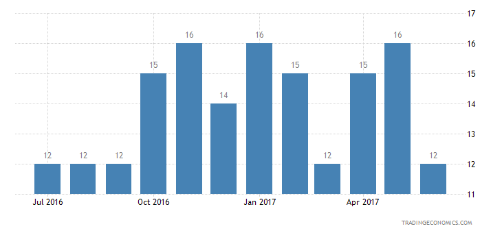 Sweden Consumer Confidence Current Conditions