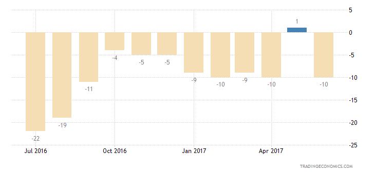 Sweden Consumer Confidence Economic Expectations