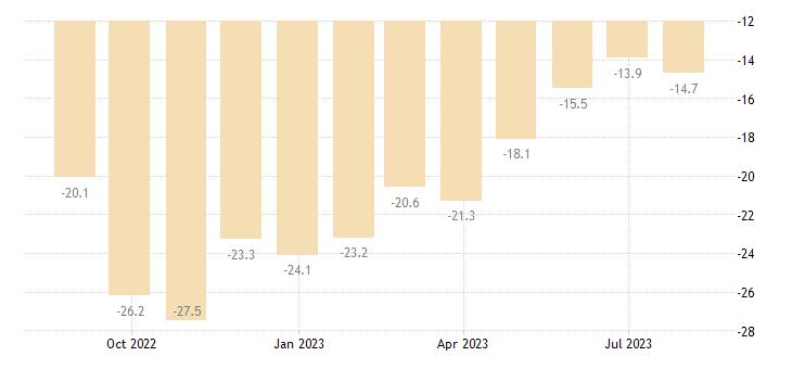 sweden consumer confidence indicator eurostat data