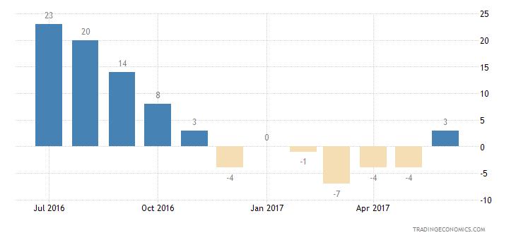Sweden Consumer Confidence Unemployment Expectations