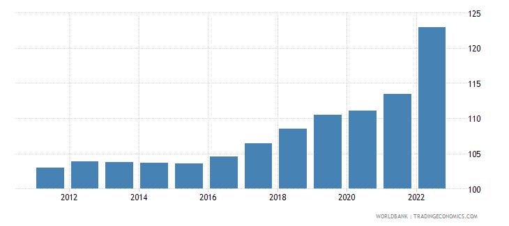 sweden consumer price index 2005  100 wb data