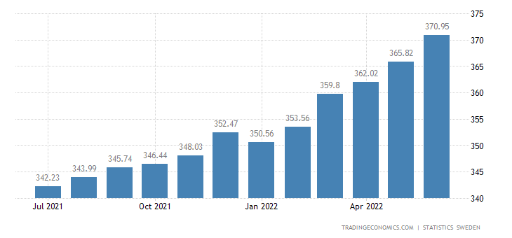 Sweden Consumer Price Index (CPI)