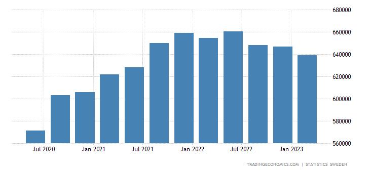 Sweden Consumer Spending