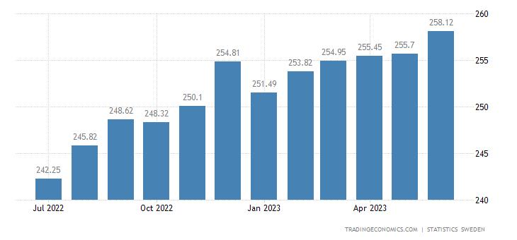 Sweden Core Consumer Prices
